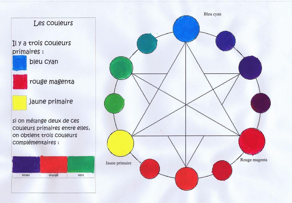 Aragon prevert le houlme petit exercice pour faire - Cercle des couleurs primaires ...